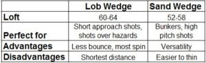 wedge comparison table