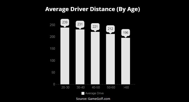 average-driving-distance-by-age
