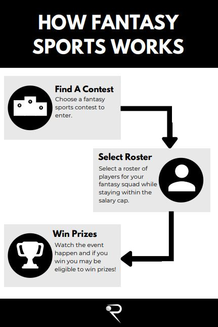 how fantasy sports works infographic