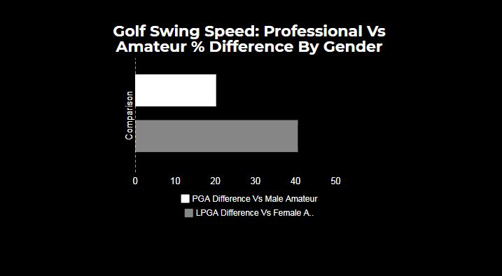 swing speed difference by gender